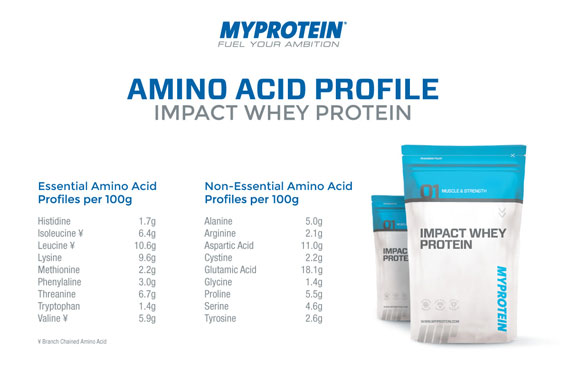Impact Whey Protein - aminokiselinski profil