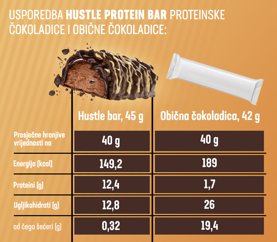 Hustle Protein Bar comparison