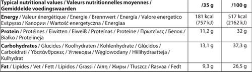 Protein Wafer sastav